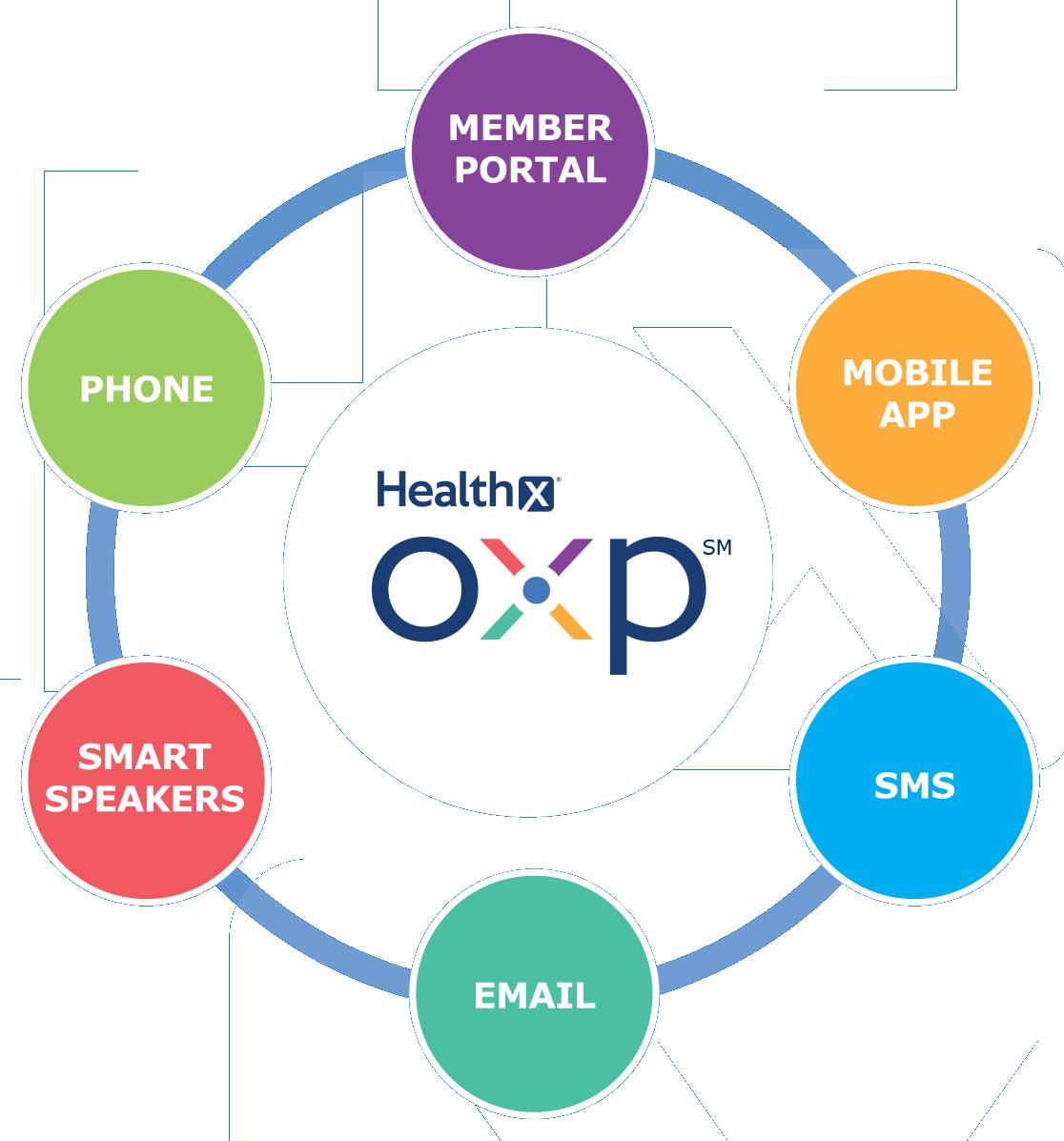 OXP diagram 2